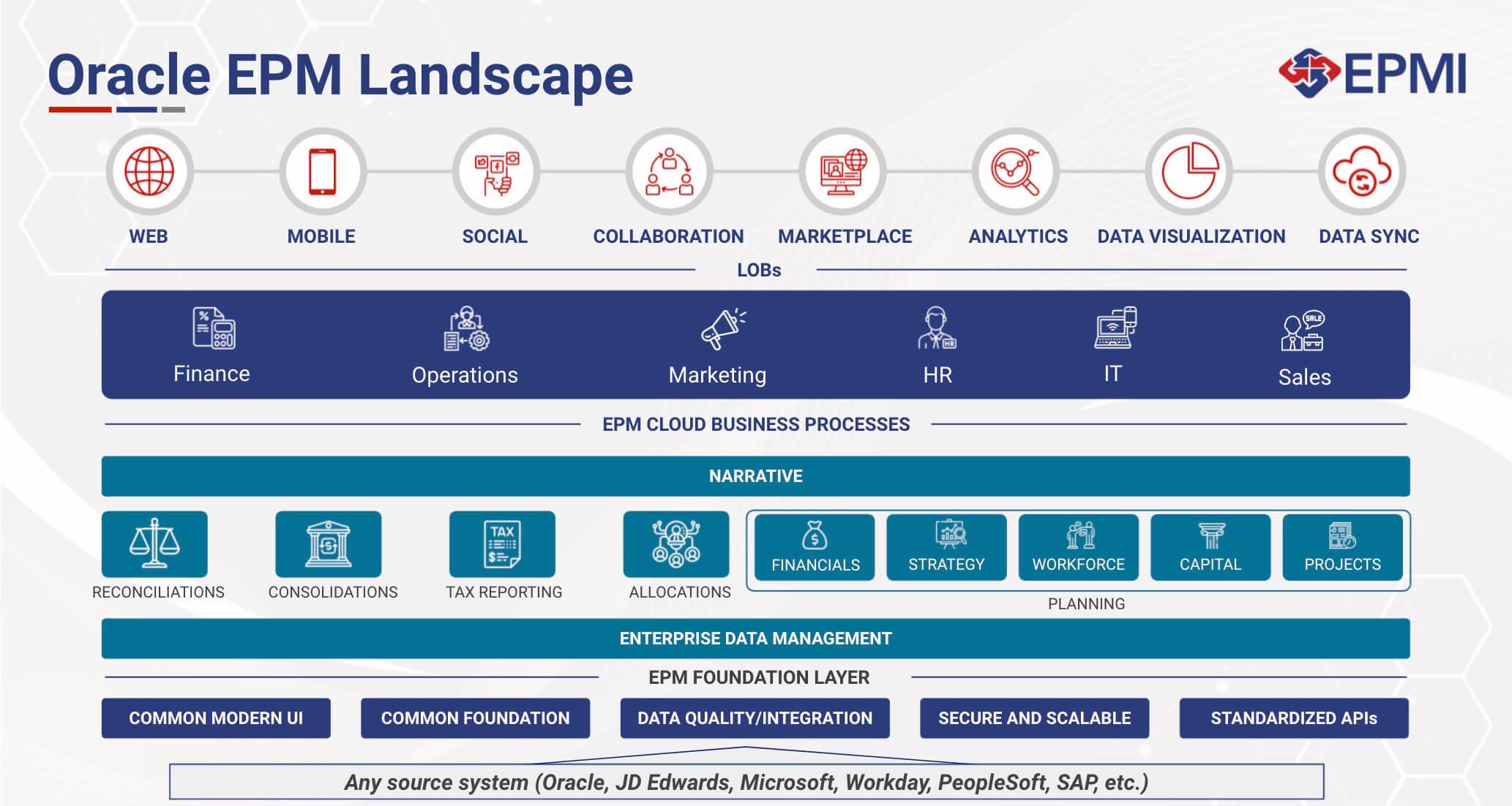 Oracle Cloud EPM Landscape